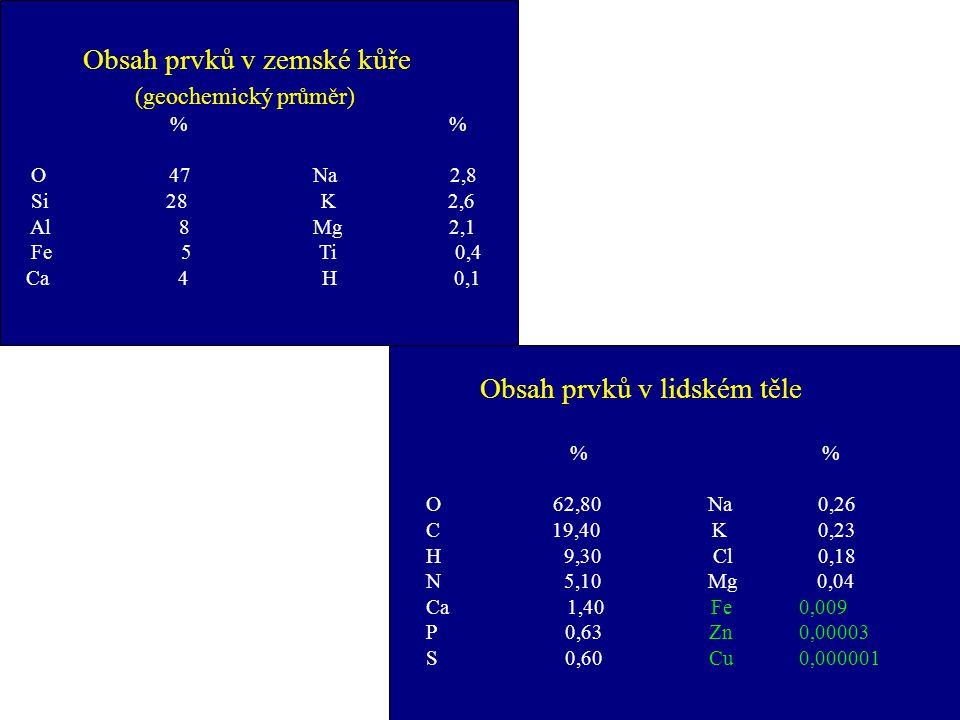 Obsah prvků v zemské kůře (geochemický průměr)