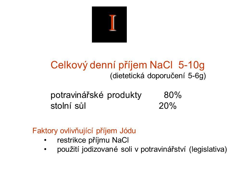 I Celkový denní příjem NaCl 5-10g potravinářské produkty 80%