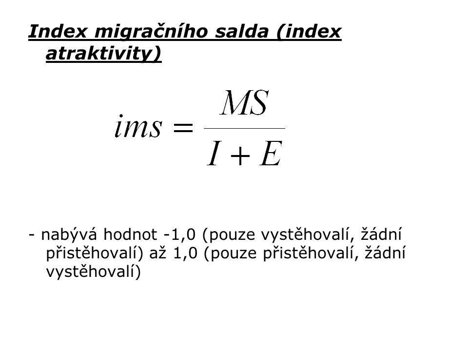 Index migračního salda (index atraktivity)
