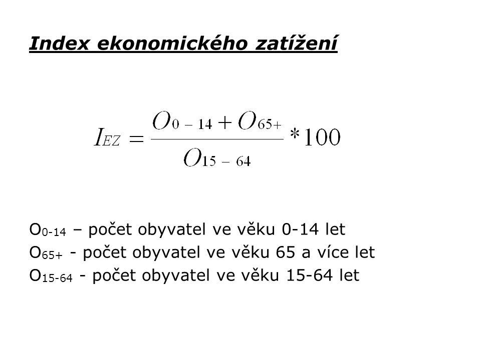 Index ekonomického zatížení