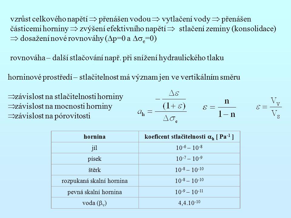rovnováha – další stlačování např. při snížení hydraulického tlaku
