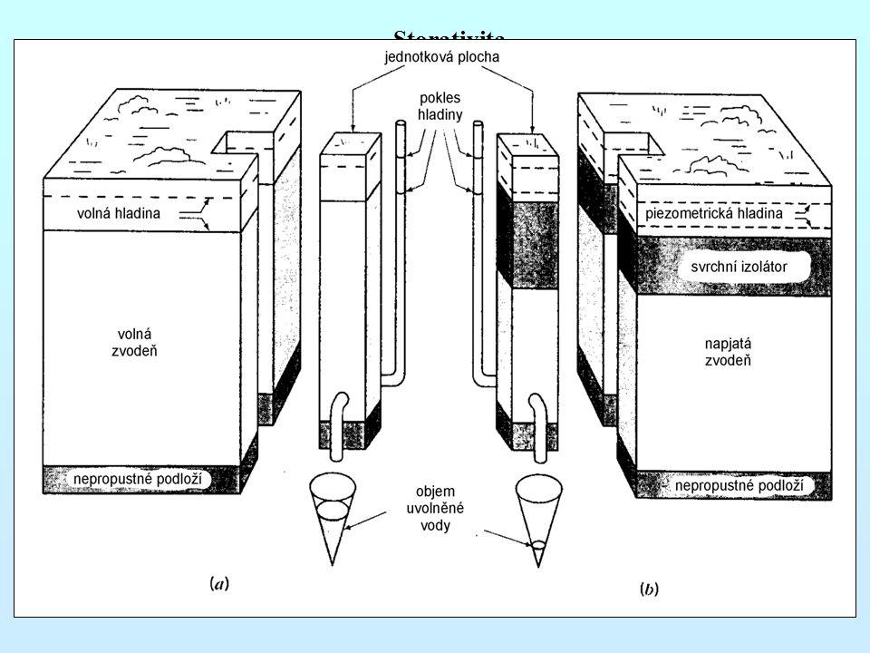 Storativita 1. zvodně s napjatou hladinou