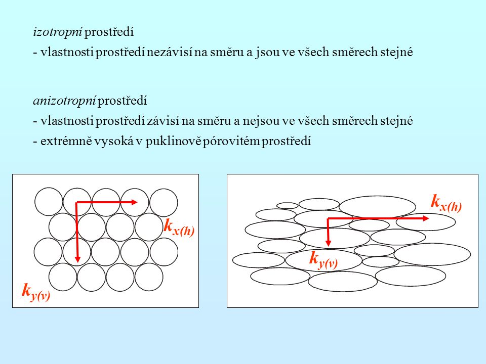 kx(h) kx(h) ky(v) ky(v) izotropní prostředí
