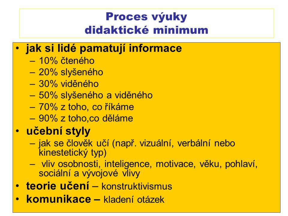 Proces výuky didaktické minimum