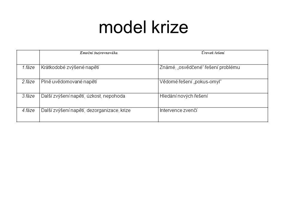 model krize 1.fáze Krátkodobé zvýšené napětí