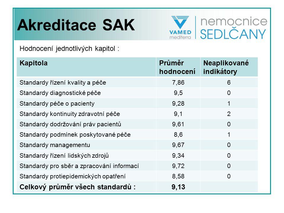 Akreditace SAK Hodnocení jednotlivých kapitol : Kapitola