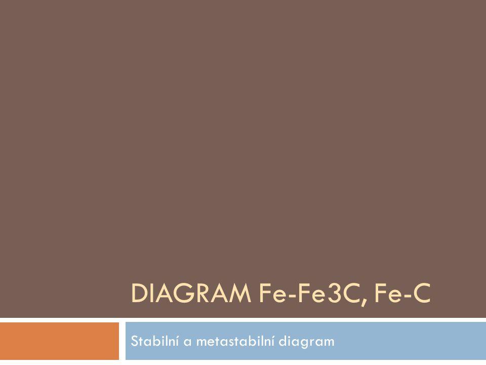 Stabilní a metastabilní diagram
