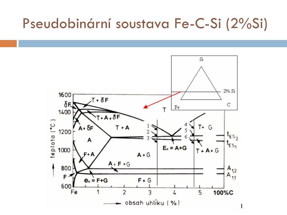 Pseudobinární soustava Fe-C-Si (2%Si)