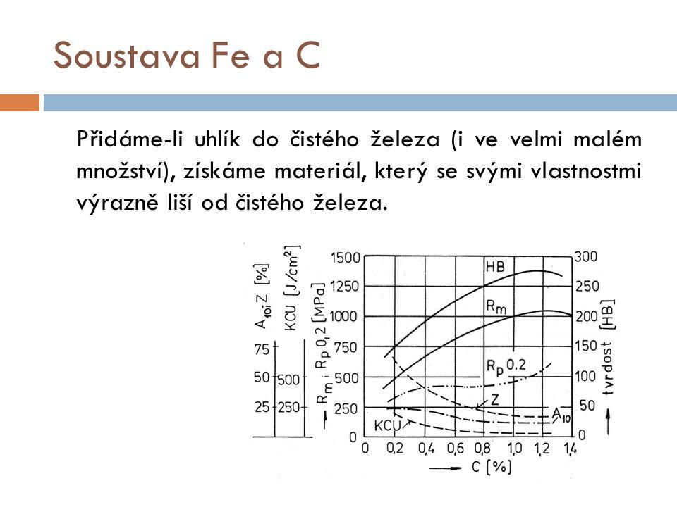 Soustava Fe a C