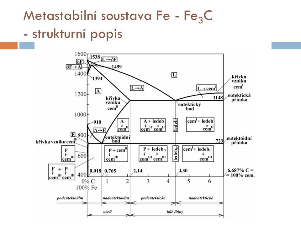 Metastabilní soustava Fe - Fe3C - strukturní popis