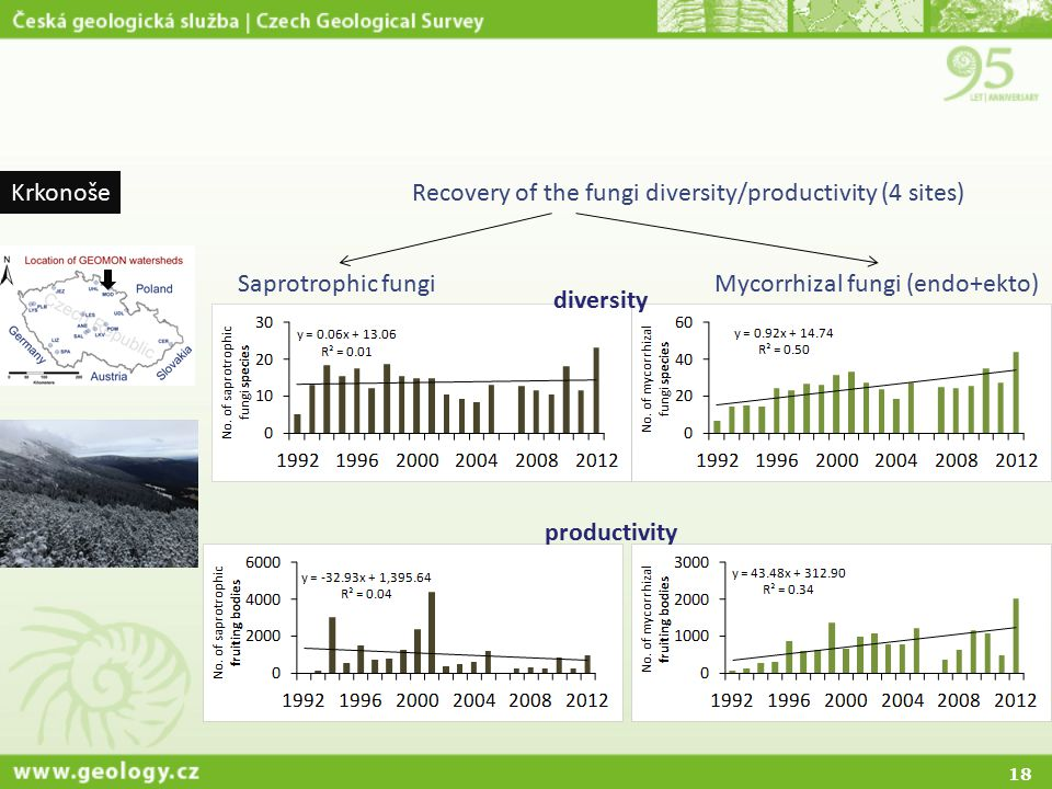 Krkonoše Recovery of the fungi diversity/productivity (4 sites) Saprotrophic fungi. Mycorrhizal fungi (endo+ekto)
