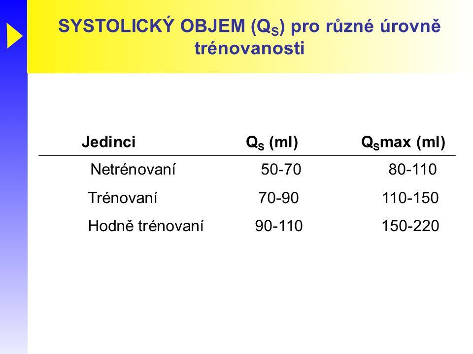 SYSTOLICKÝ OBJEM (QS) pro různé úrovně trénovanosti
