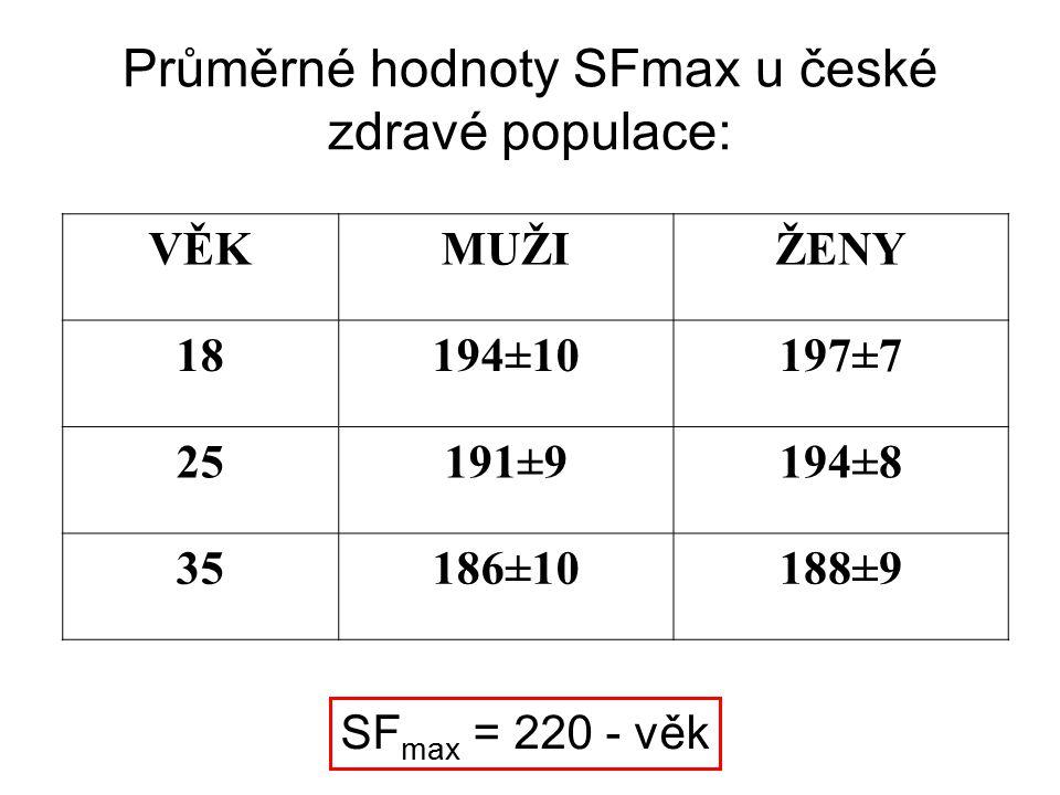 Průměrné hodnoty SFmax u české zdravé populace:
