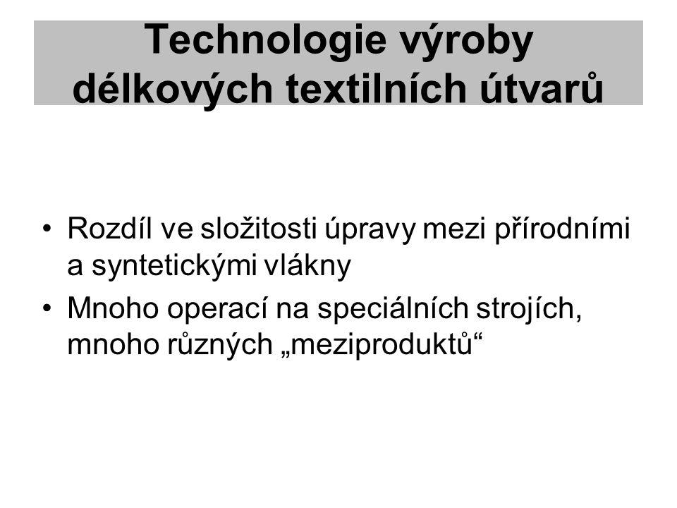 Technologie výroby délkových textilních útvarů