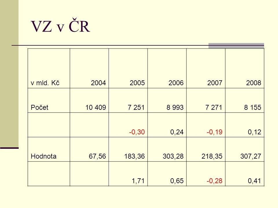 VZ v ČR v mld. Kč. 2004. 2005. 2006. 2007. 2008. Počet. 10 409. 7 251. 8 993. 7 271. 8 155.