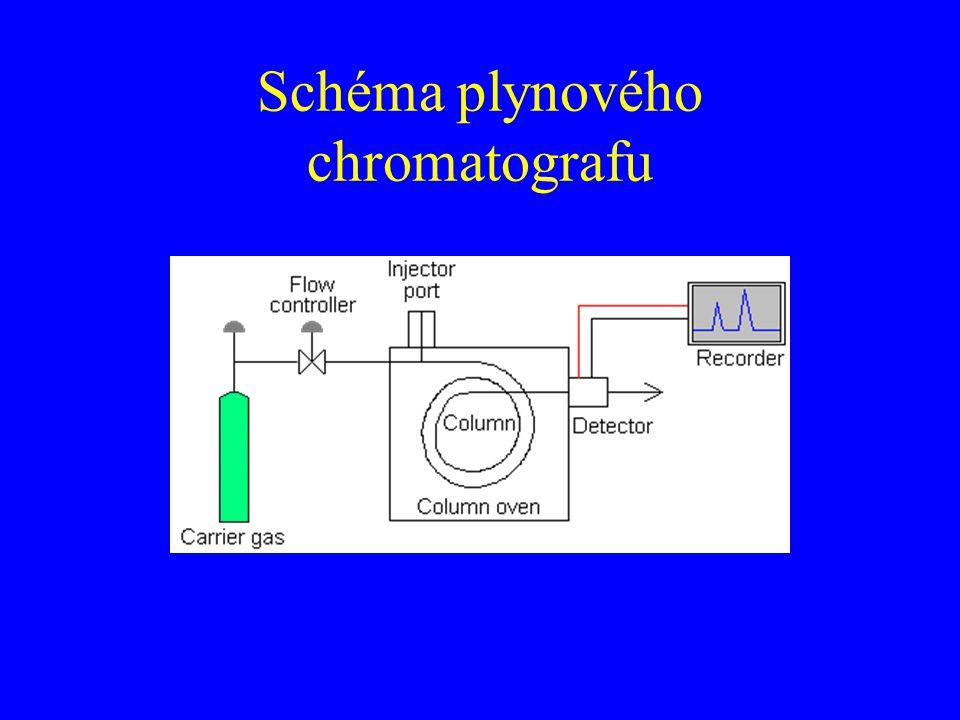 Schéma plynového chromatografu
