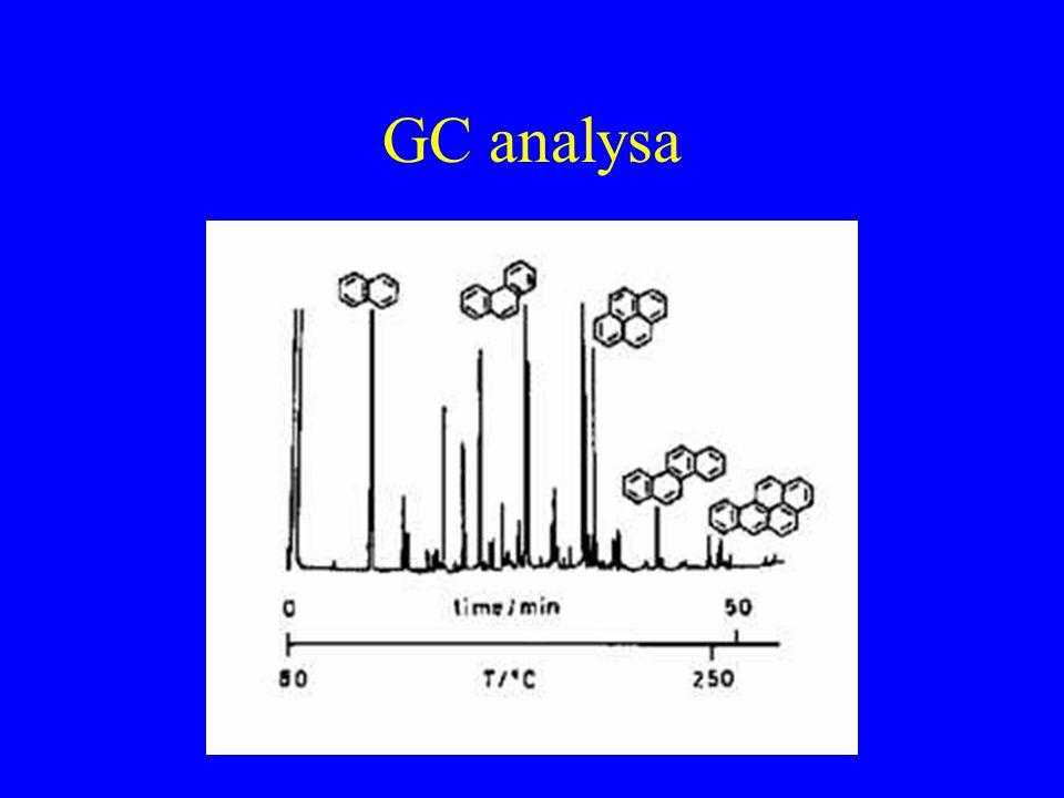 GC analysa