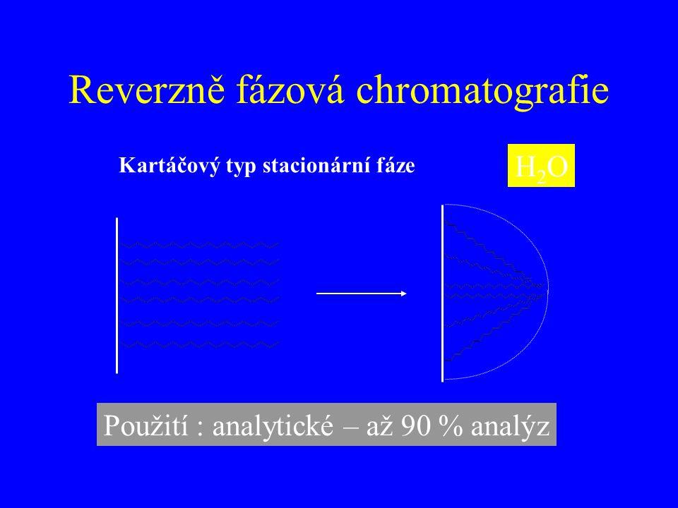Reverzně fázová chromatografie