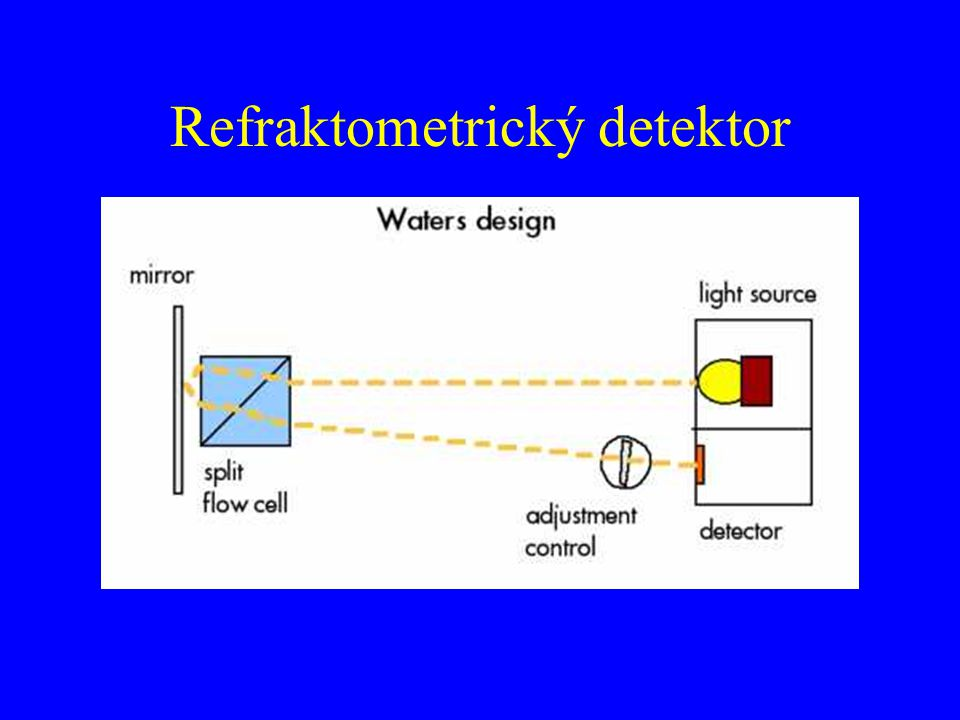 Refraktometrický detektor