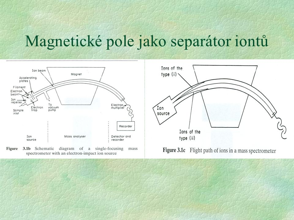 Magnetické pole jako separátor iontů