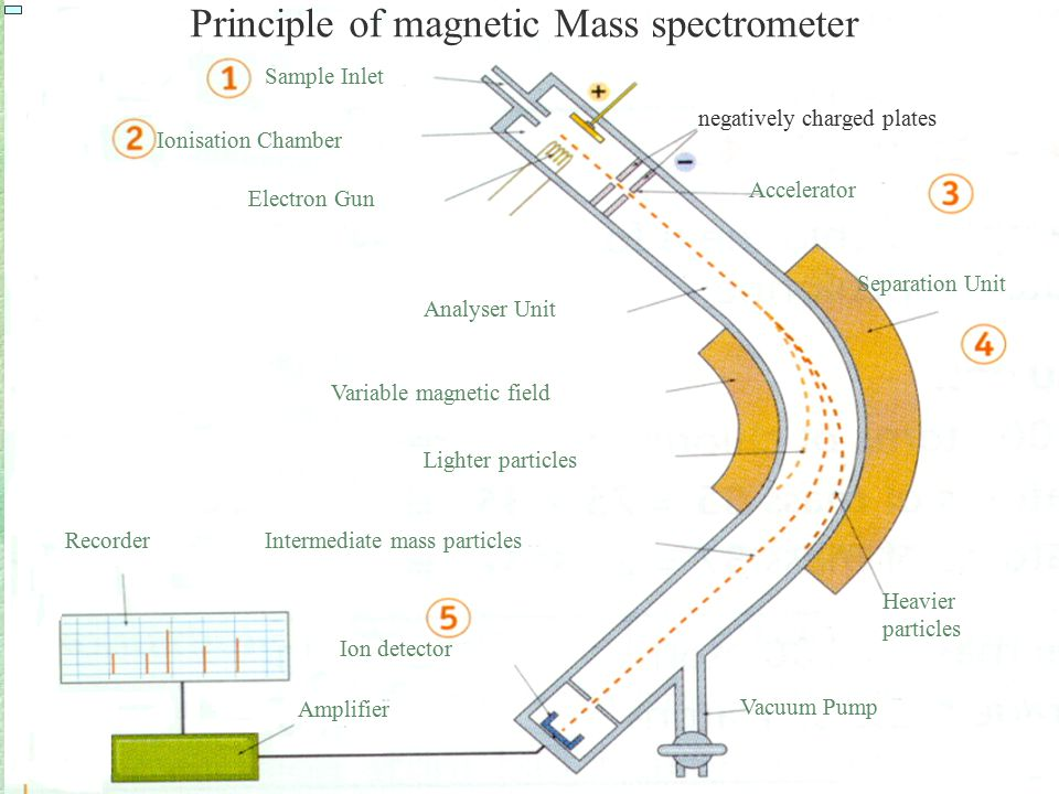 Principle of magnetic Mass spectrometer