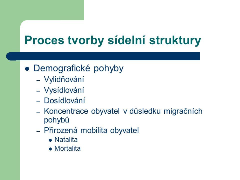 Proces tvorby sídelní struktury