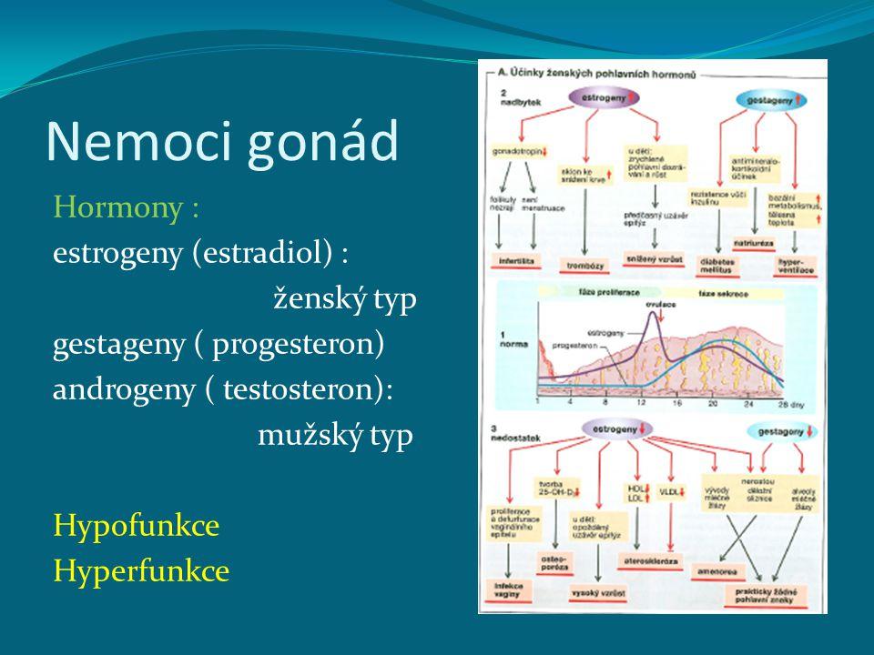 Nemoci gonád Hormony : estrogeny (estradiol) : ženský typ gestageny ( progesteron) androgeny ( testosteron): mužský typ Hypofunkce Hyperfunkce