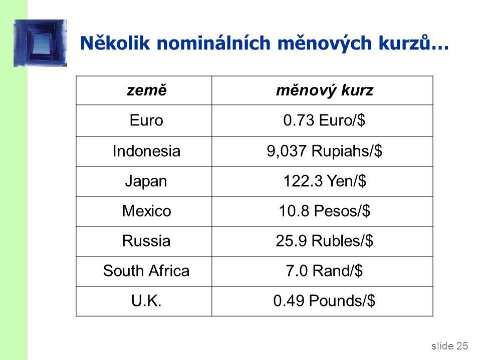 Reálný měnový kurz = reálný měnový kurz, relativní cena domácího zboží v jednotkách zahraničního zboží.