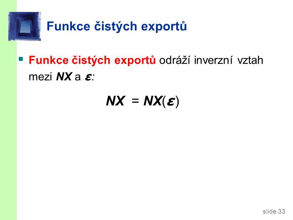Křivka NX pro ČR ε ε2 NX (ε) NX NX(ε2)