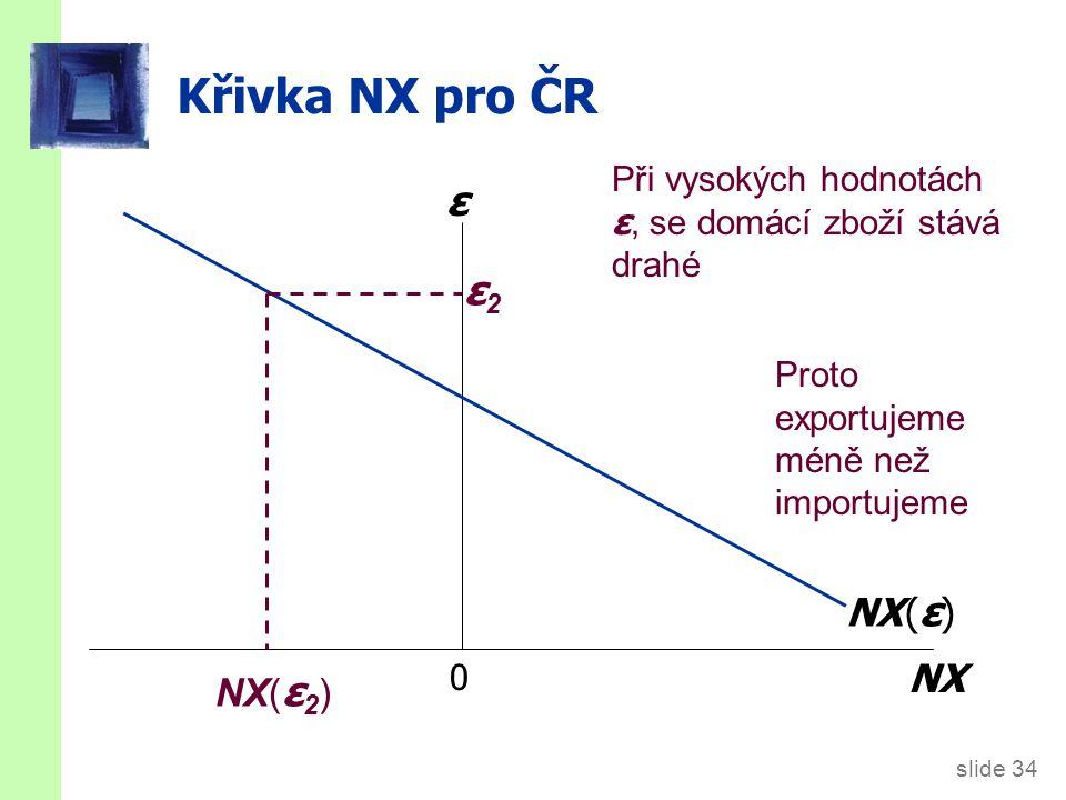 Křivka NX pro ČR ε ε1 Proto budou CZ exporty vysoké