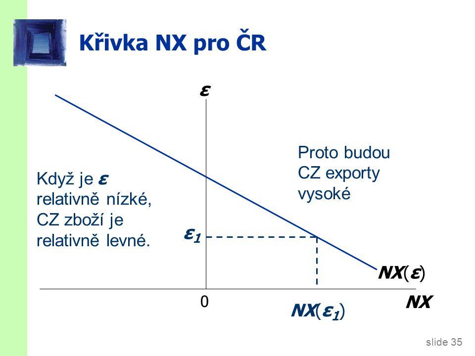 Jak je determinováno ε Účetní identita udává NX = S – I