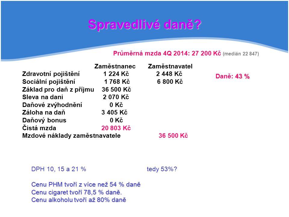 Spravedlivé daně Průměrná mzda 4Q 2014: 27 200 Kč (medián 22 847)