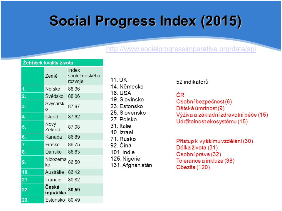 Social Progress Index (2015)