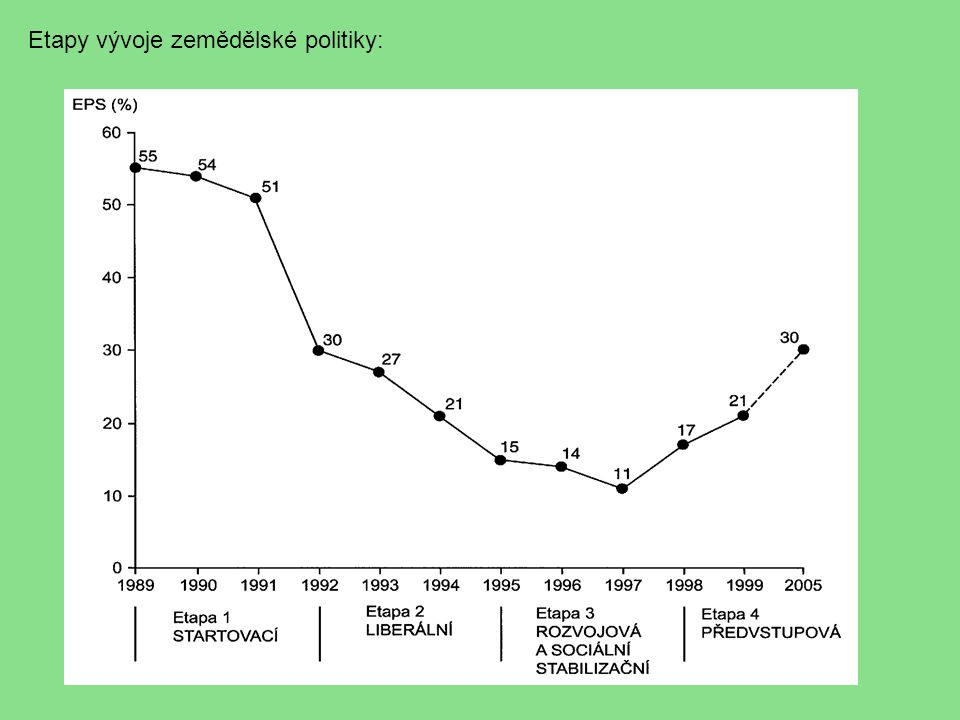 Etapy vývoje zemědělské politiky: