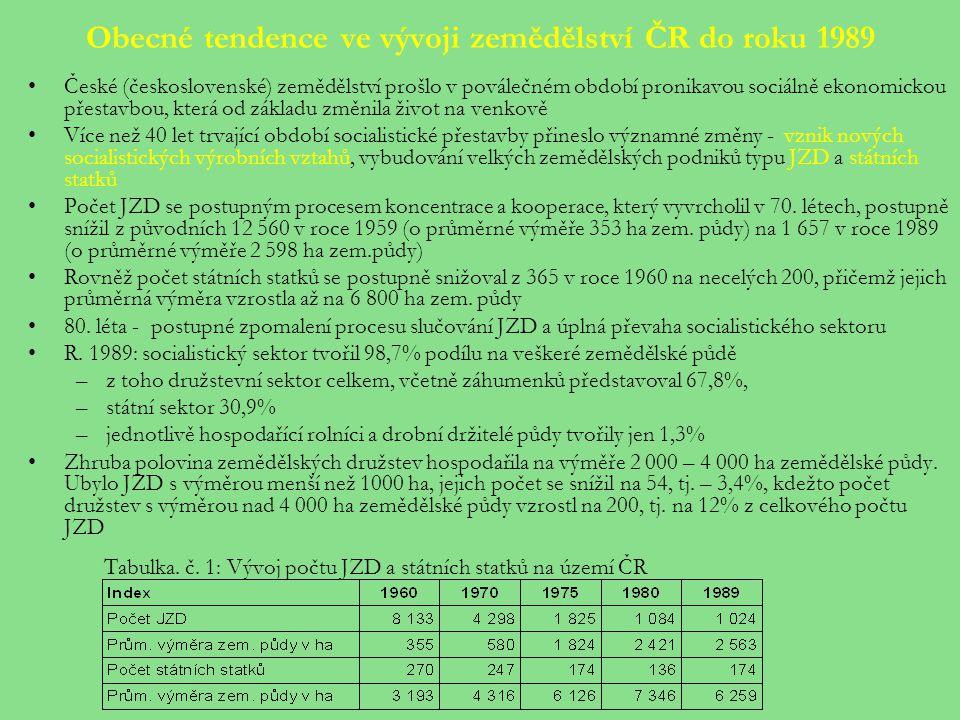 Obecné tendence ve vývoji zemědělství ČR do roku 1989
