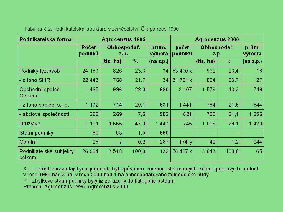 Tabulka č.2: Podnikatelská struktura v zemědělství ČR po roce 1990