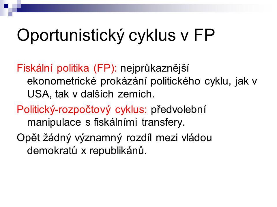 Oportunistický cyklus v FP