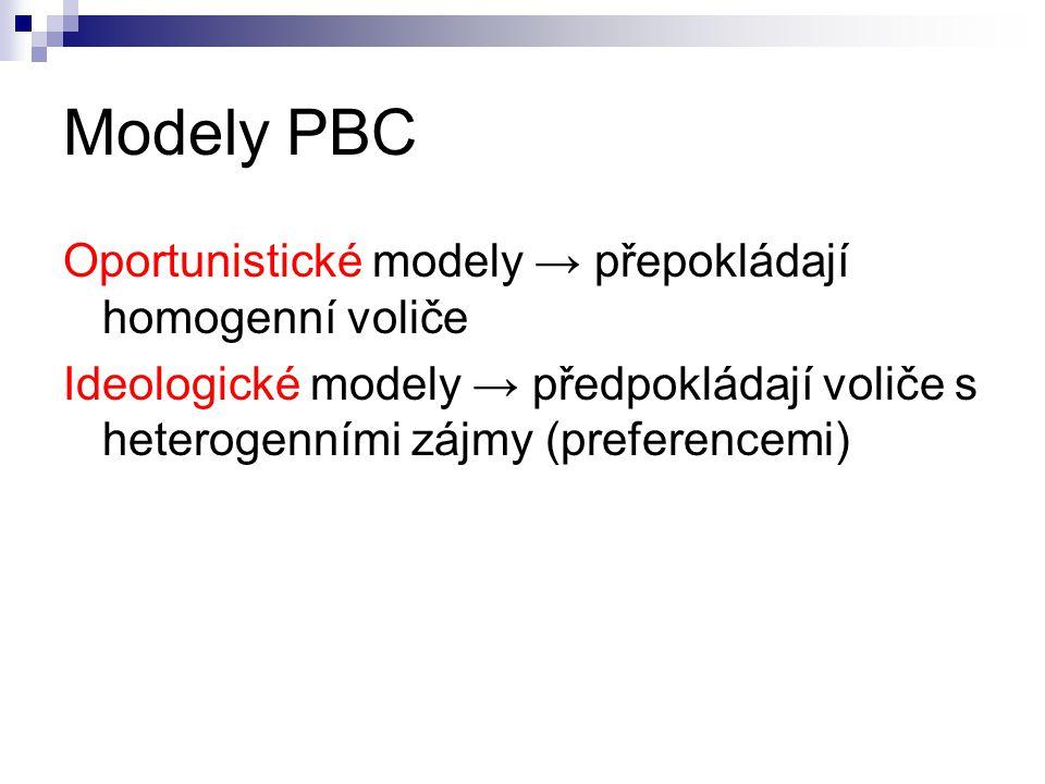 Modely PBC Oportunistické modely → přepokládají homogenní voliče