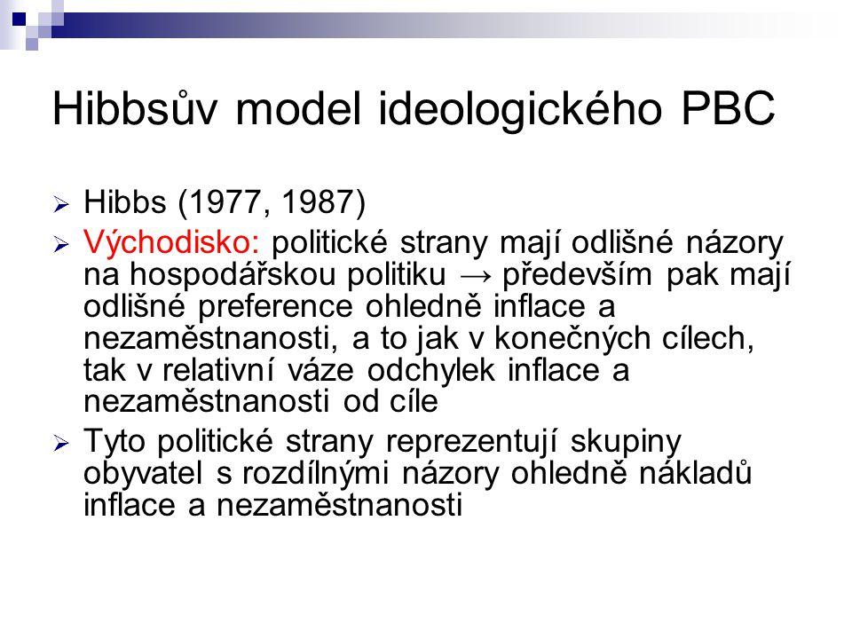 Hibbsův model ideologického PBC