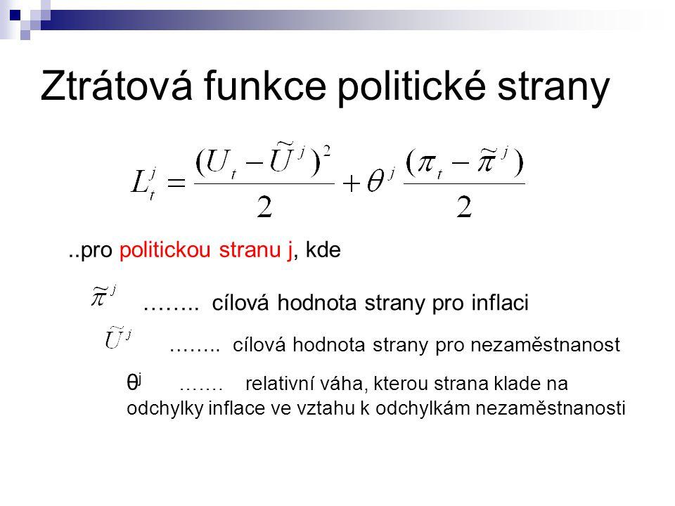 Ztrátová funkce politické strany