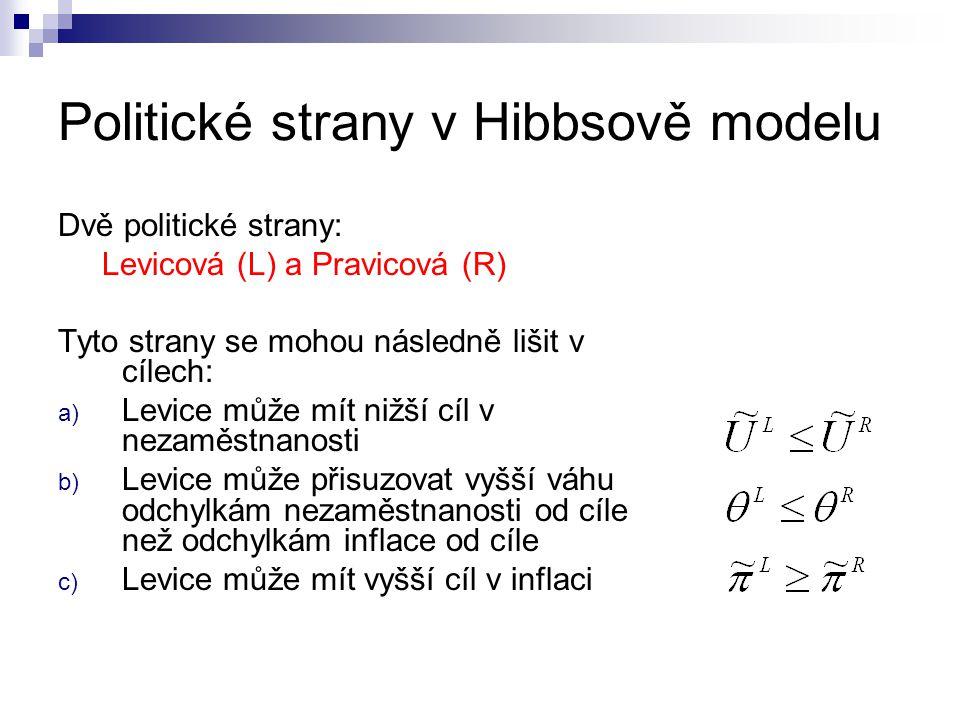 Politické strany v Hibbsově modelu