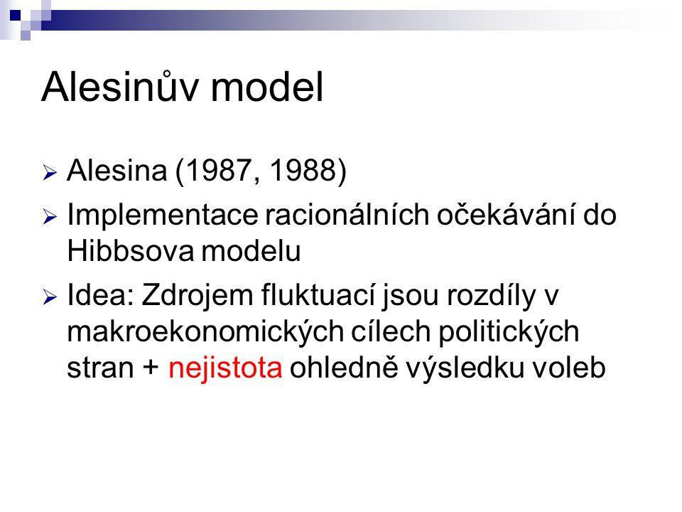 Alesinův model Alesina (1987, 1988)