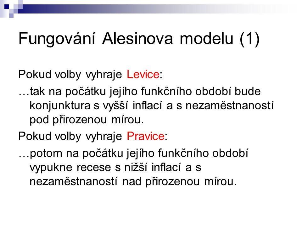 Fungování Alesinova modelu (1)