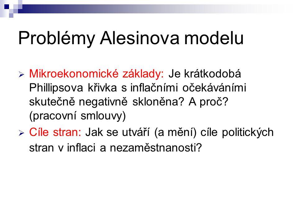 Problémy Alesinova modelu