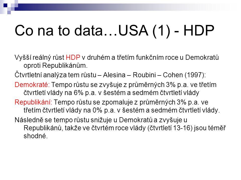 Co na to data…USA (1) - HDP