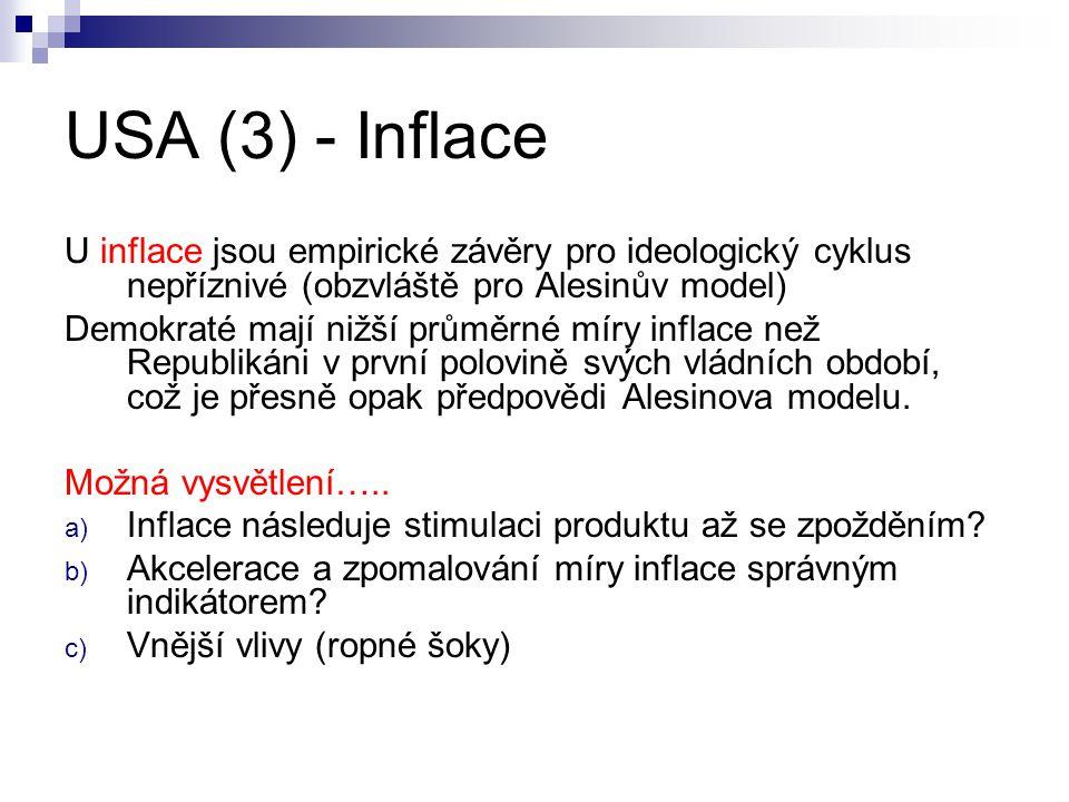 USA (3) - Inflace U inflace jsou empirické závěry pro ideologický cyklus nepříznivé (obzvláště pro Alesinův model)