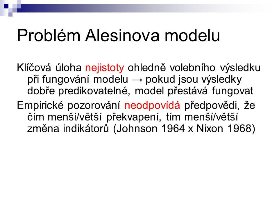 Problém Alesinova modelu