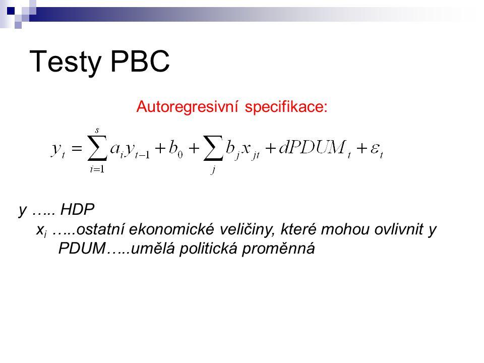 Testy PBC Autoregresivní specifikace: y ….. HDP