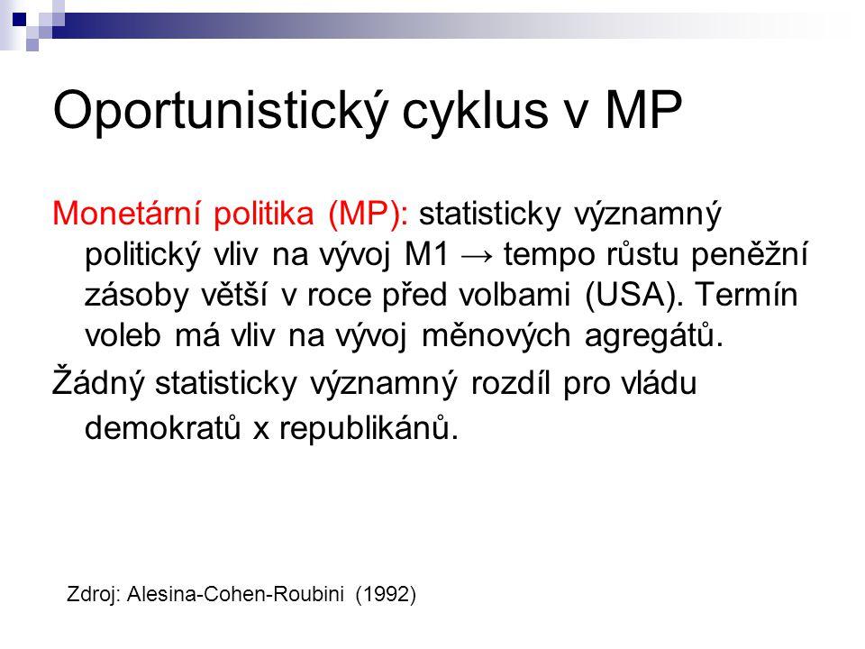 Oportunistický cyklus v MP
