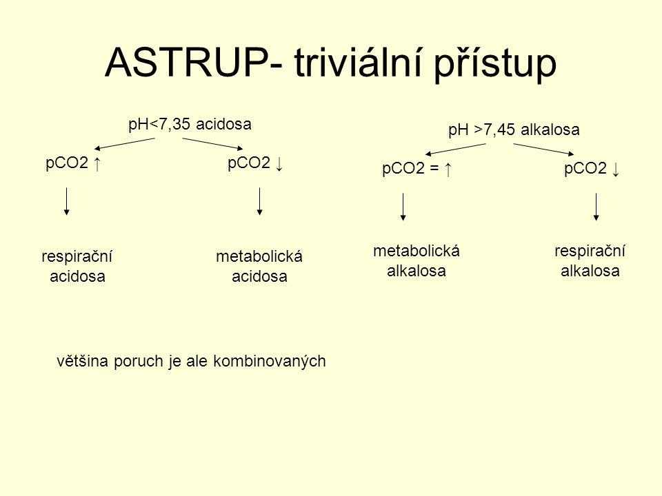 ASTRUP- triviální přístup
